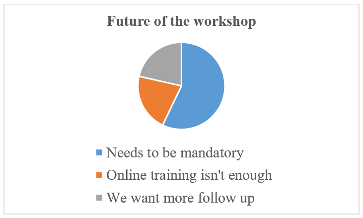 Figure 1: Figures taken from the workshop feedback show a clear appetite for change